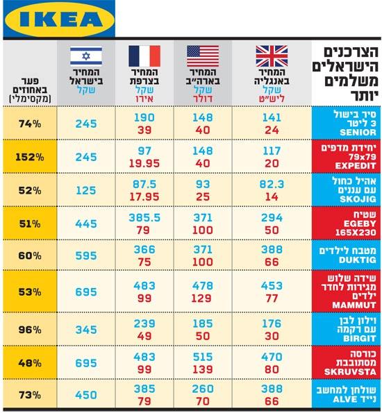 הצרכנים הישראלים משלמים יותר